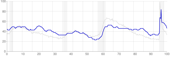 New Mexico monthly unemployment rate chart from 1990 to September 2021